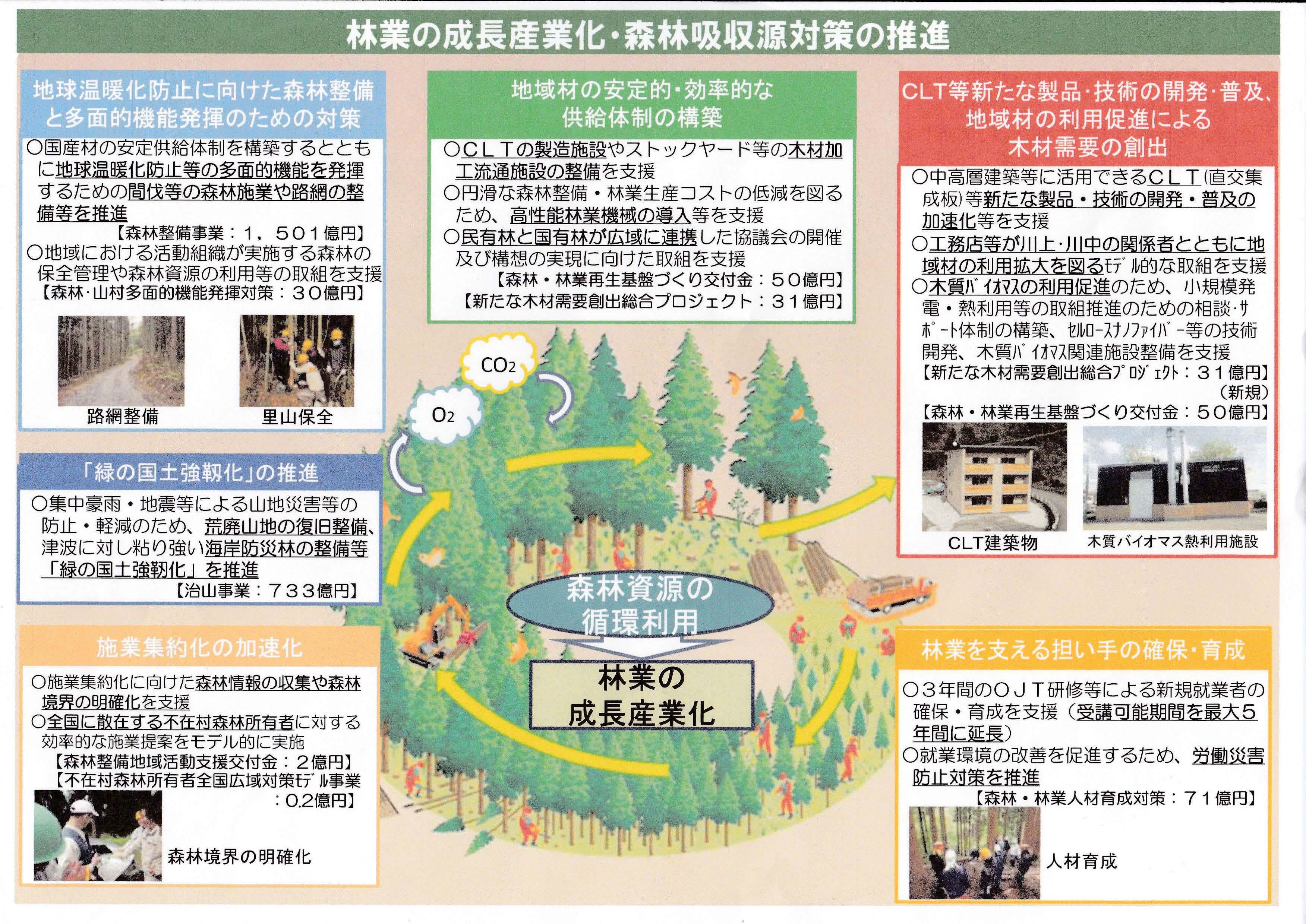 林業の成長産業化